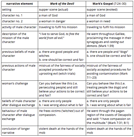 Table 1: comparison between the supper scene in Mark of the Devil and the dialogue between the Syrophoenician woman and Jesus in Mark's Gospel
